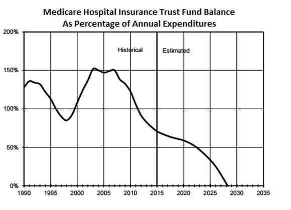Medicare Hi Trust Fund Balance Chart