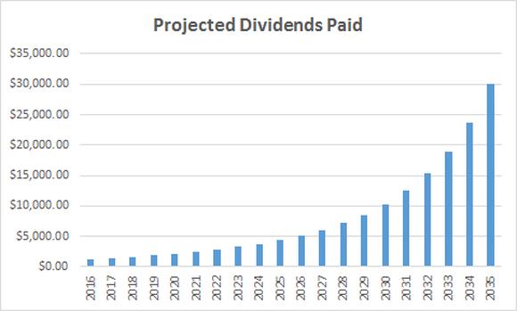 Gild Dividends Paid Thru