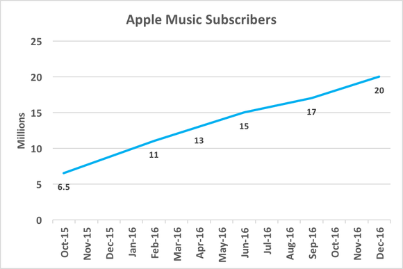 Aapl Music Subs