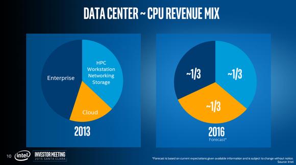 Data Center Cpu Mix
