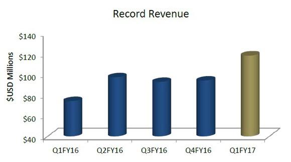 Rgld Revenue