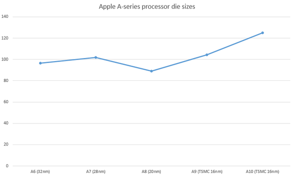 Apple Die Sizes