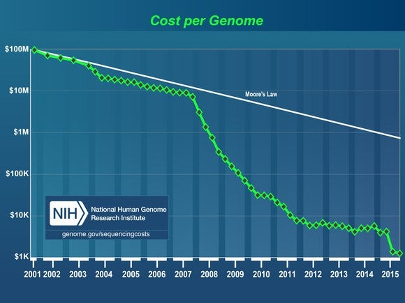 Image Source National Human Genome Research Institute