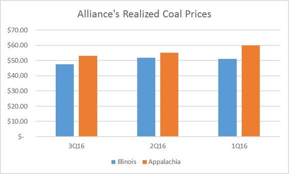 Ahgp Coal Prices