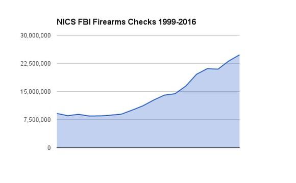 Fbi Nics Background Checks Guns Firearms