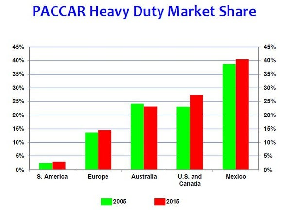 Paccar Market Share
