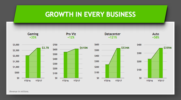 Chart showing NVIDIA's growth