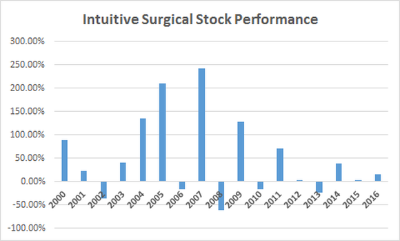 Intuitive Surgical Stock Performance By Year