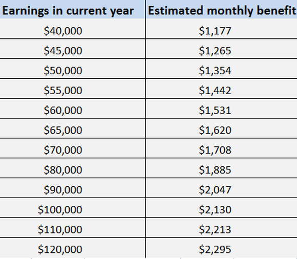 Estimated monthly amounts ranging from $1,177 to $2,295 for income ranging between $40,000 to $120,000 per year.