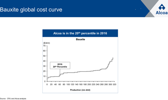 Aa Bauxite Cost Curve