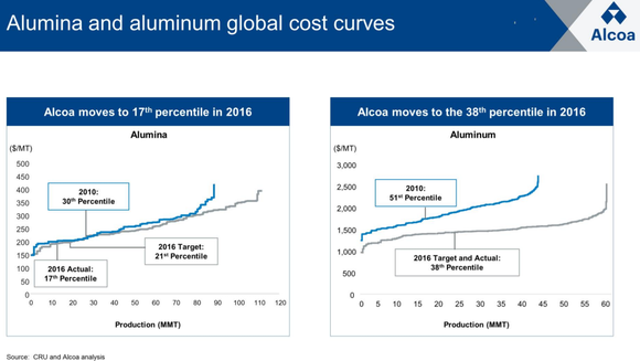 Aa Cost Curve