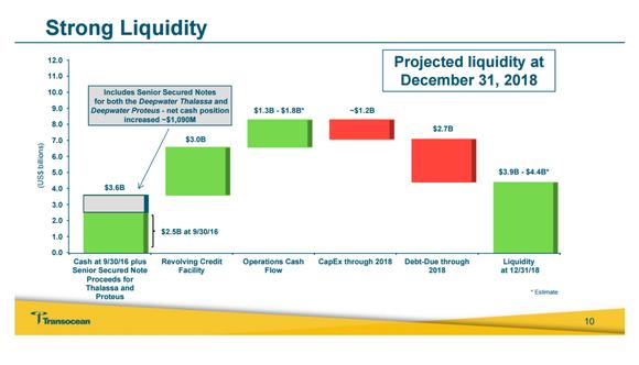 Rig Liquidity