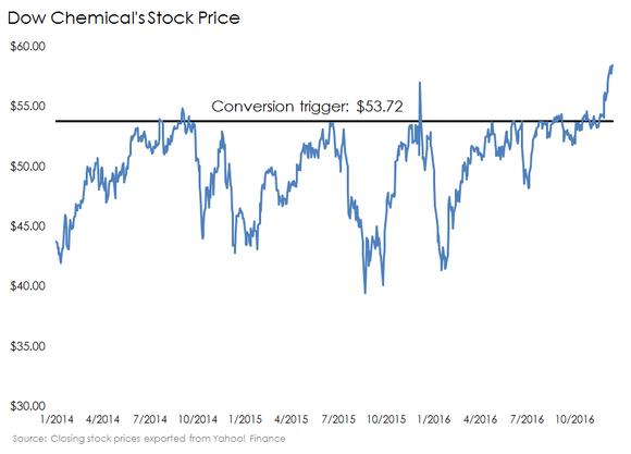 Buffett Short Dow