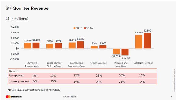 Mastercard Revenue Sources