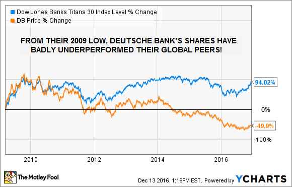 Deutsche Bank Dow Jones Banks Titans
