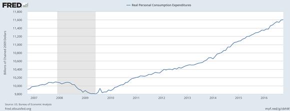 Consumer Expense