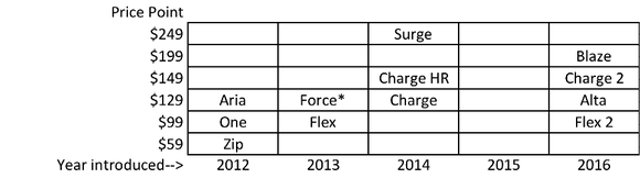 Fitbit Product Line By Year