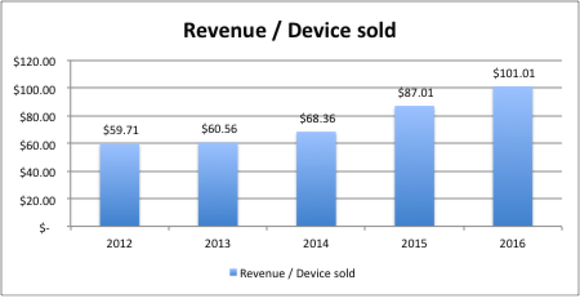 Fitbit Revenue Per Device Sold