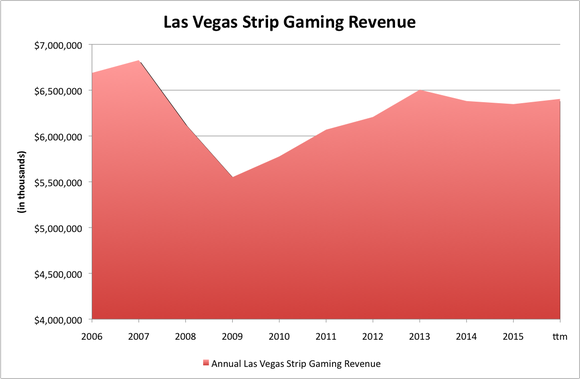 Las Vegas Gaming Revenue