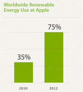 Aapl Renewable Use