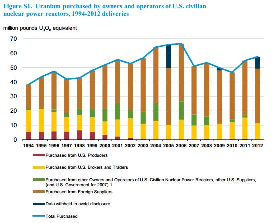 Uranium Consumption Over Time