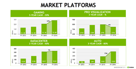 Nvidia Revenue By Segment
