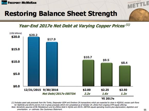 Burning Stock on the move: Freeport-McMoRan Inc. (NYSE:FCX)