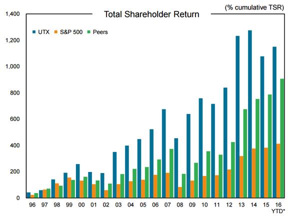 Utx Shareholder Presentation