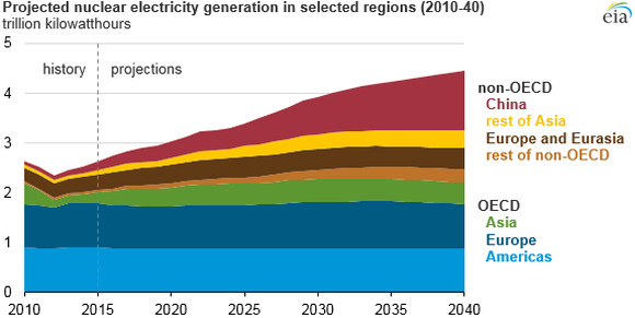 A chart showing projected growth for nuclear energy