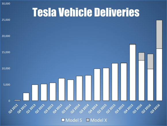 Tesla Vehicle Deliveries Model S Model X
