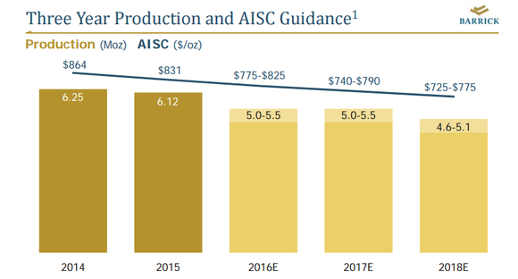 Barrick Gold Corporation (NYSE:ABX) Broker Price Targets For The Coming Week