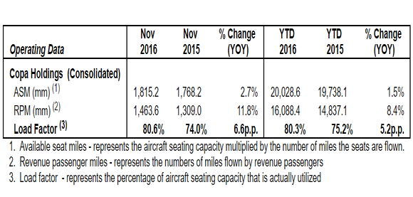 Asm Rpm Capacity Table From Nov