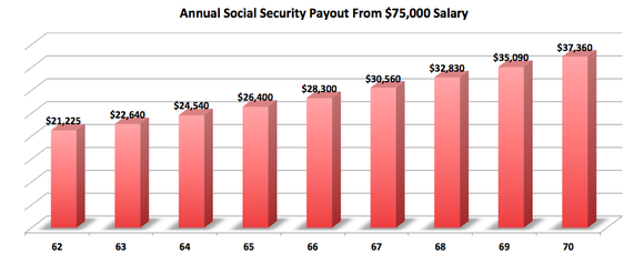 Social Security Benefit From