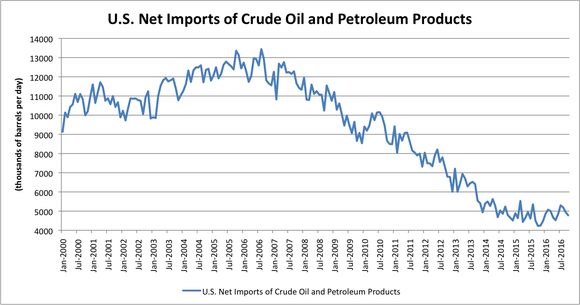 Us Imports Of Oil