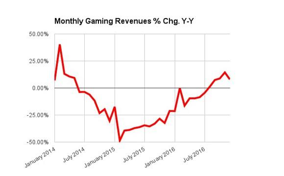 Macau Monthly Gaming Revenues Change Gambling Bet