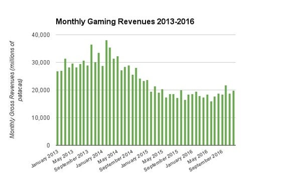 Macau Monthly Gaming Revenues Gambling Betting