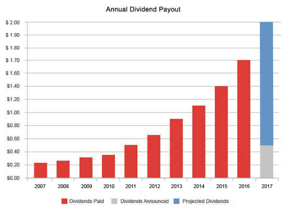 Cvs Health Annual Dividend Payout