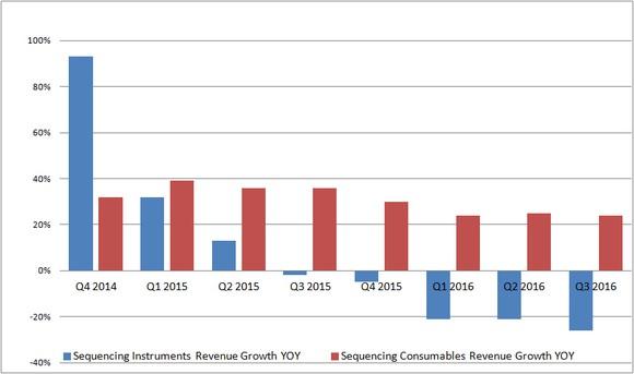 Ilmn Rev Growth