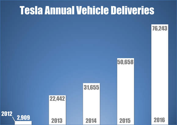Tesla Annual Vehicle Deliveries