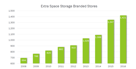 Exr Store Growth