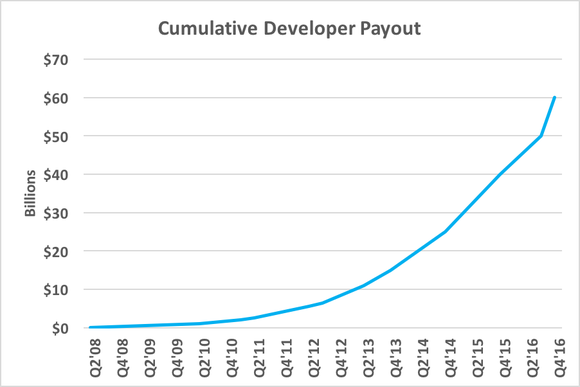 Dev Payout