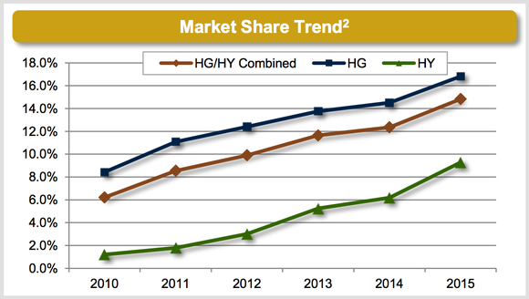 Mktx Market Share Nov Marketaxess Holdings