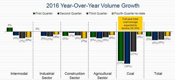 CSX's quarter-wise volume growth for 2016.
