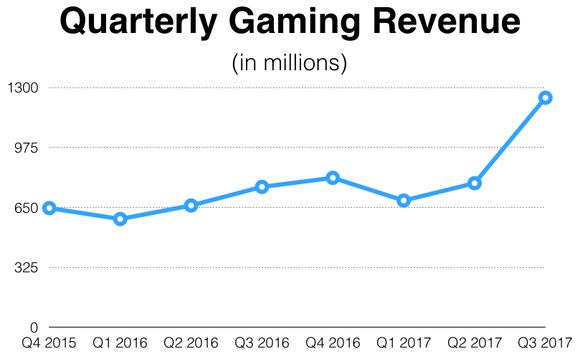 Nvidia Gaming Revenue Quarterly
