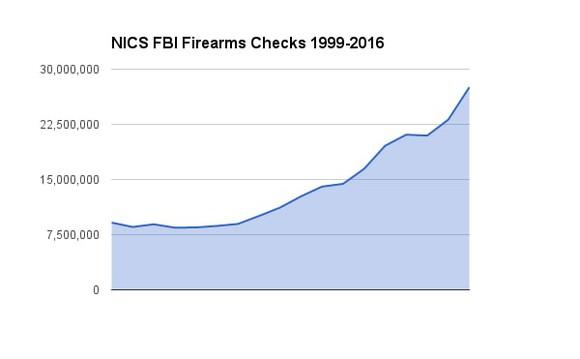Fbi Background Checks Guns Firearms