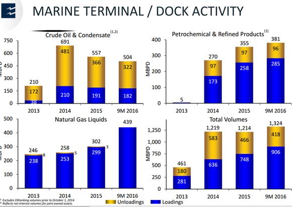 Epd Dock Activity