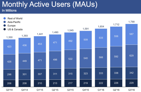 Facebook Monthly Active Users Q