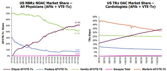 Bmy Eliquis Market Share Charts