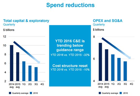 Cvx Cost Cuts