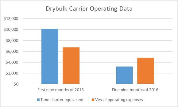 Drys Drybulk Data